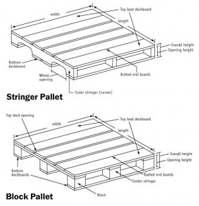 freight pallet types, block and stringer
